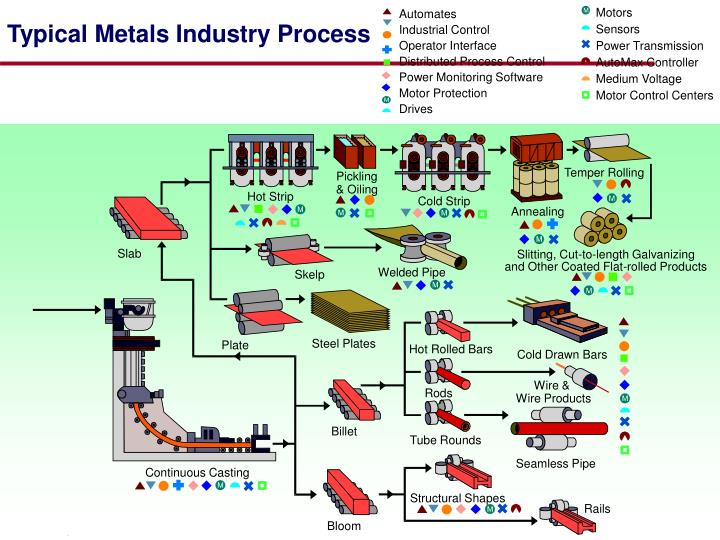 Typical metals industry process2