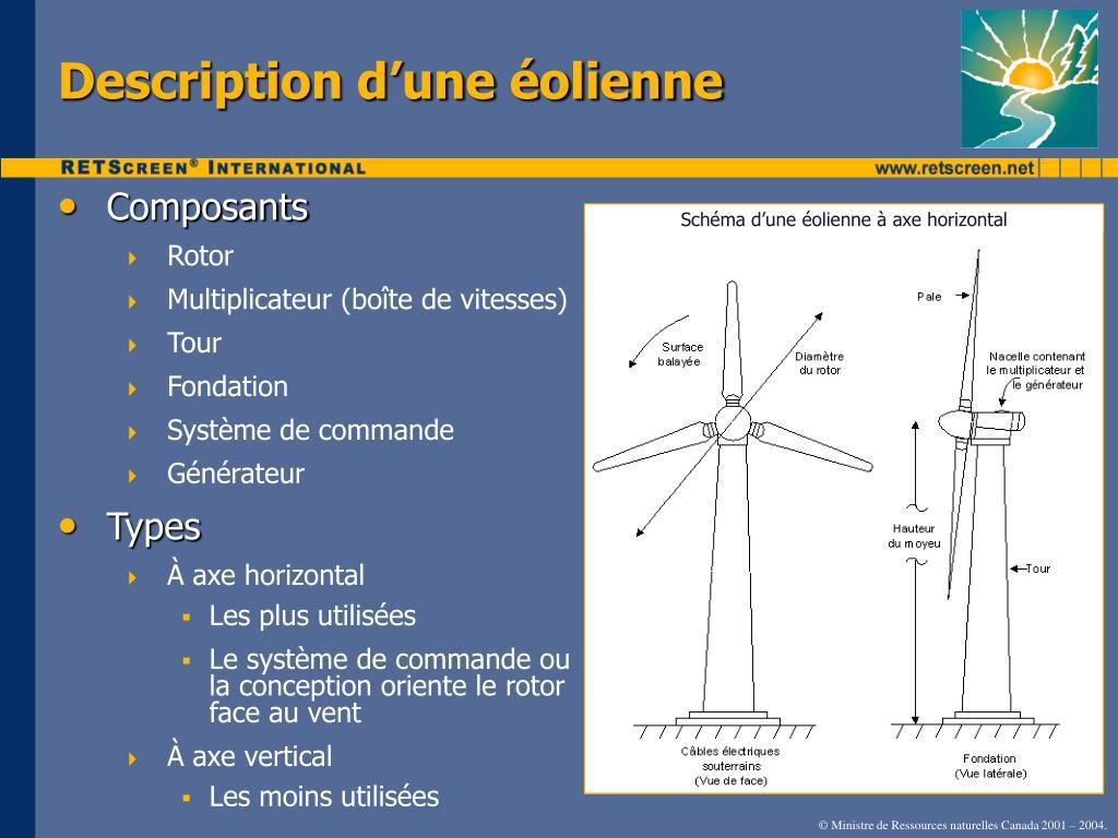 Schéma d'une éolienne à axe horizontal