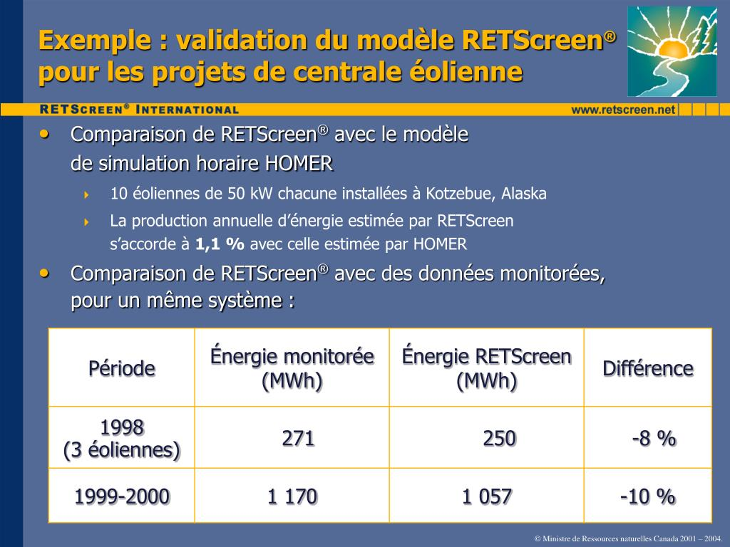 Exemple : validation du modèle RETScreen