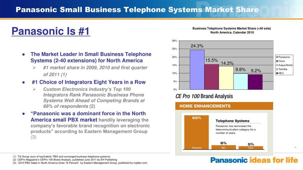 Panasonic Small Business Telephone Systems Market Share