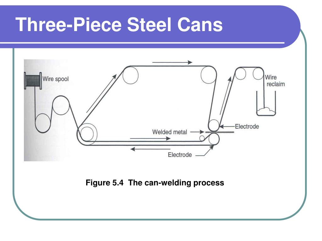 Three-Piece Steel Cans