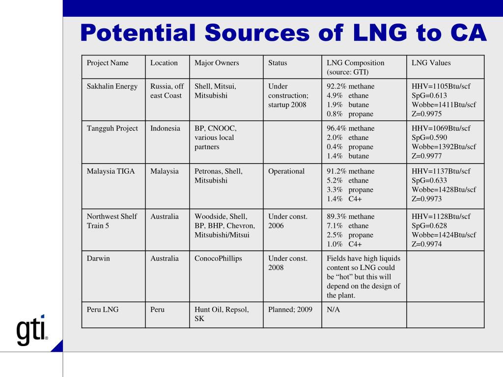 Potential Sources of LNG to CA