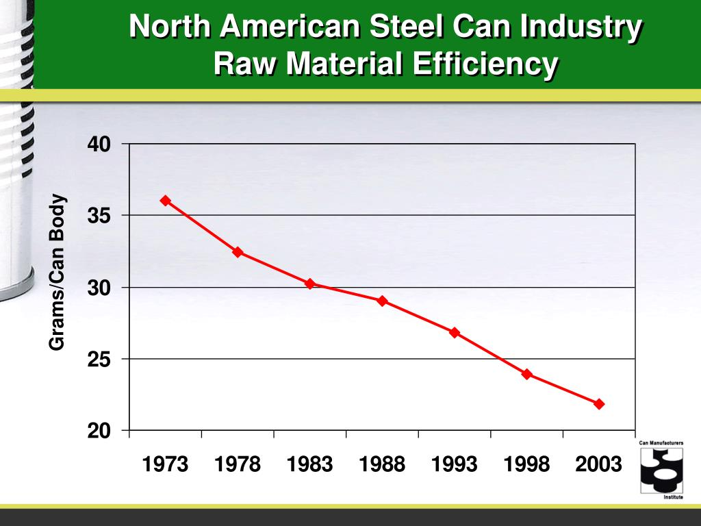 North American Steel Can Industry