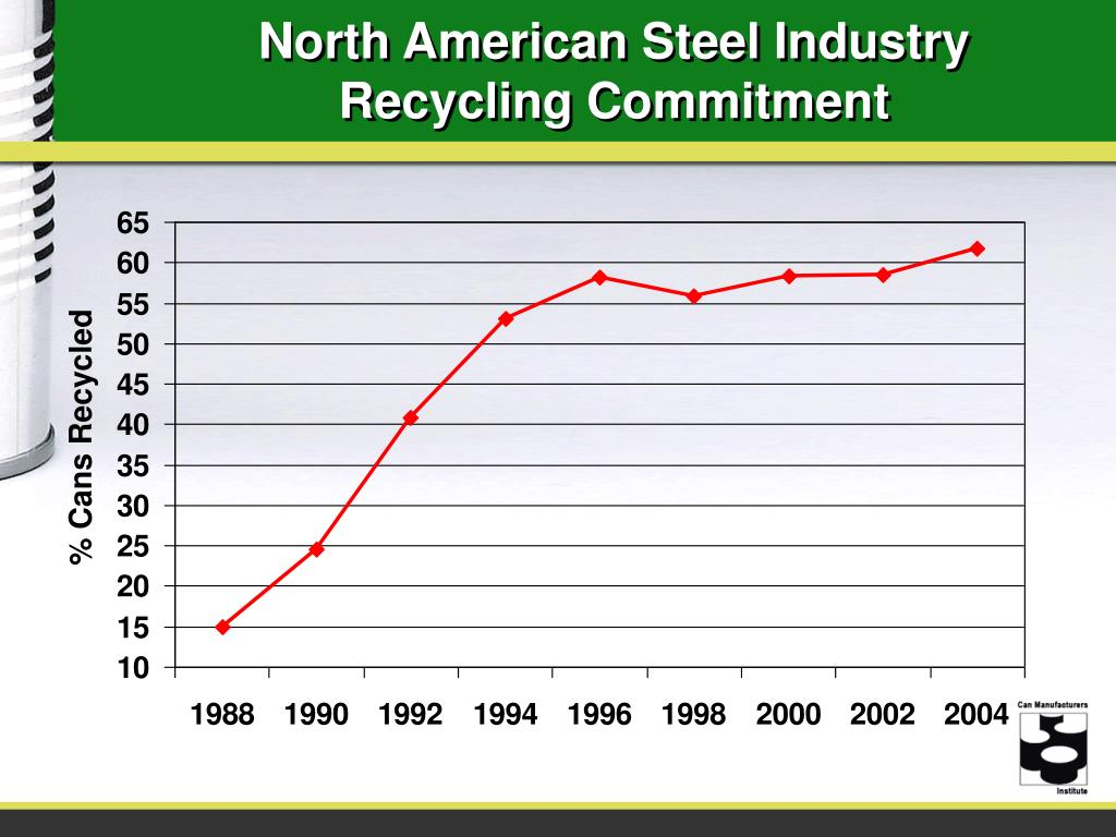 North American Steel Industry