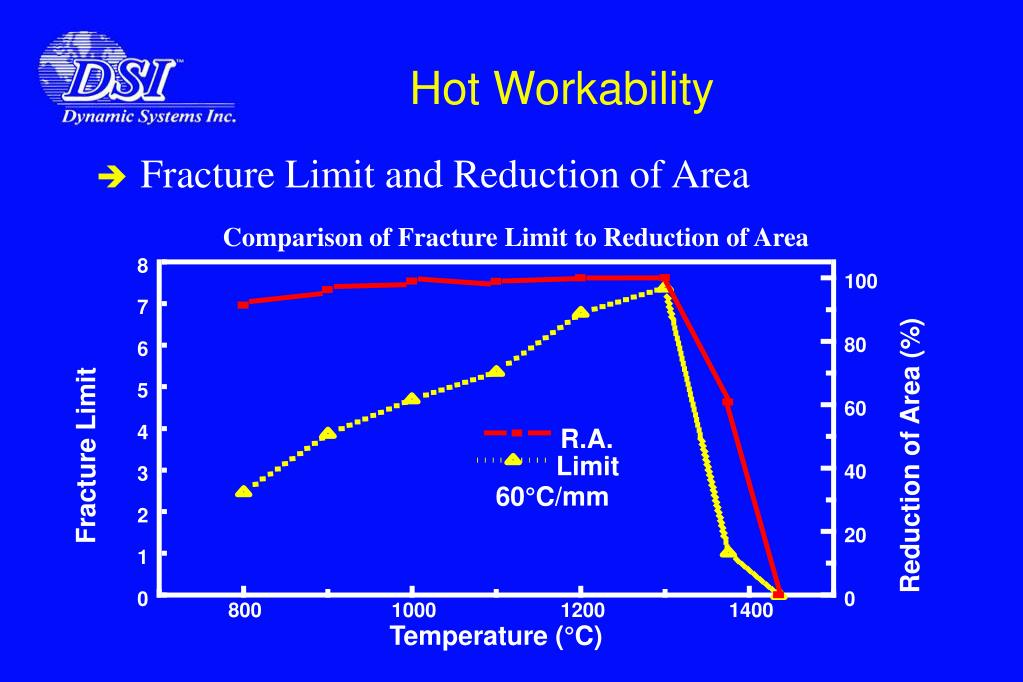 Comparison of Fracture Limit to Reduction of Area