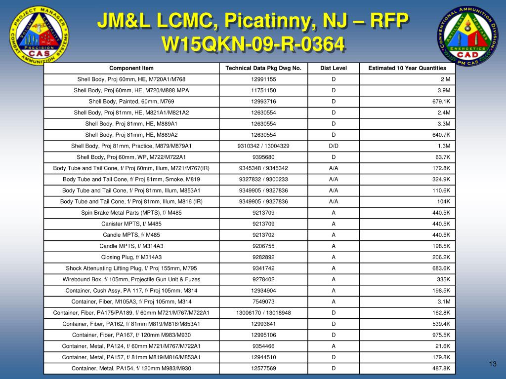 JM&L LCMC, Picatinny, NJ – RFP