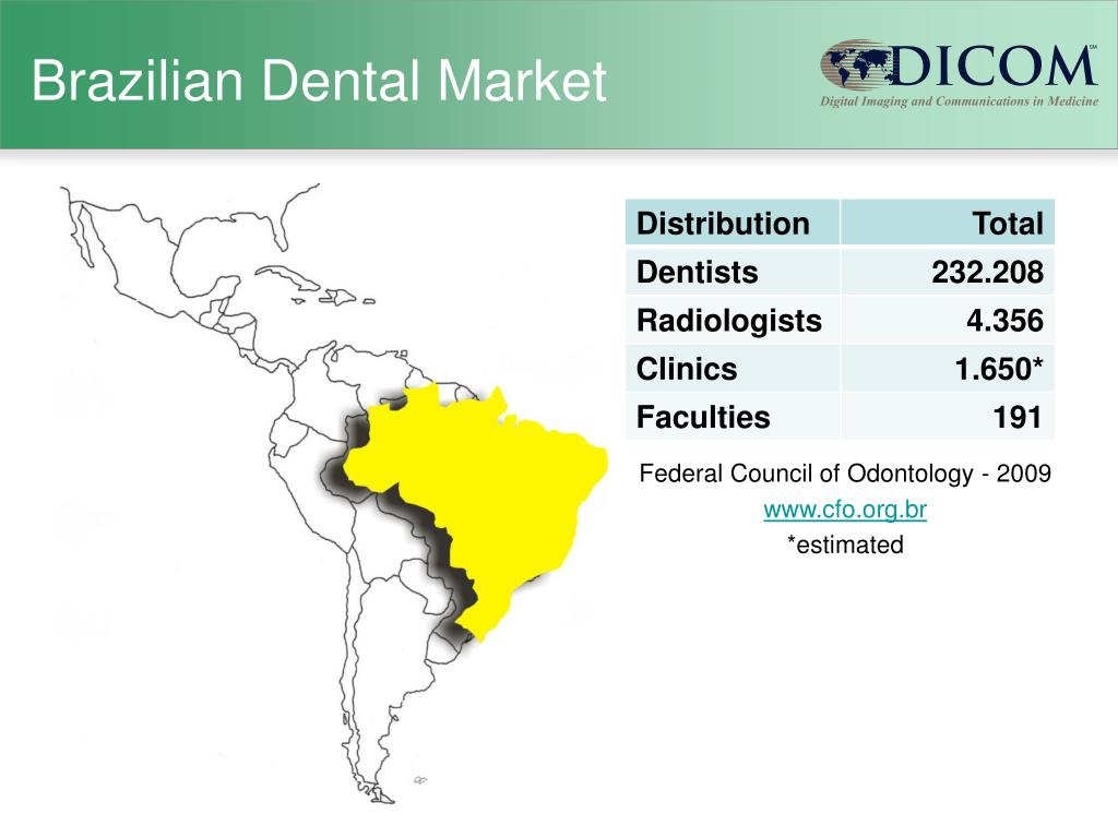 Brazilian Dental Market