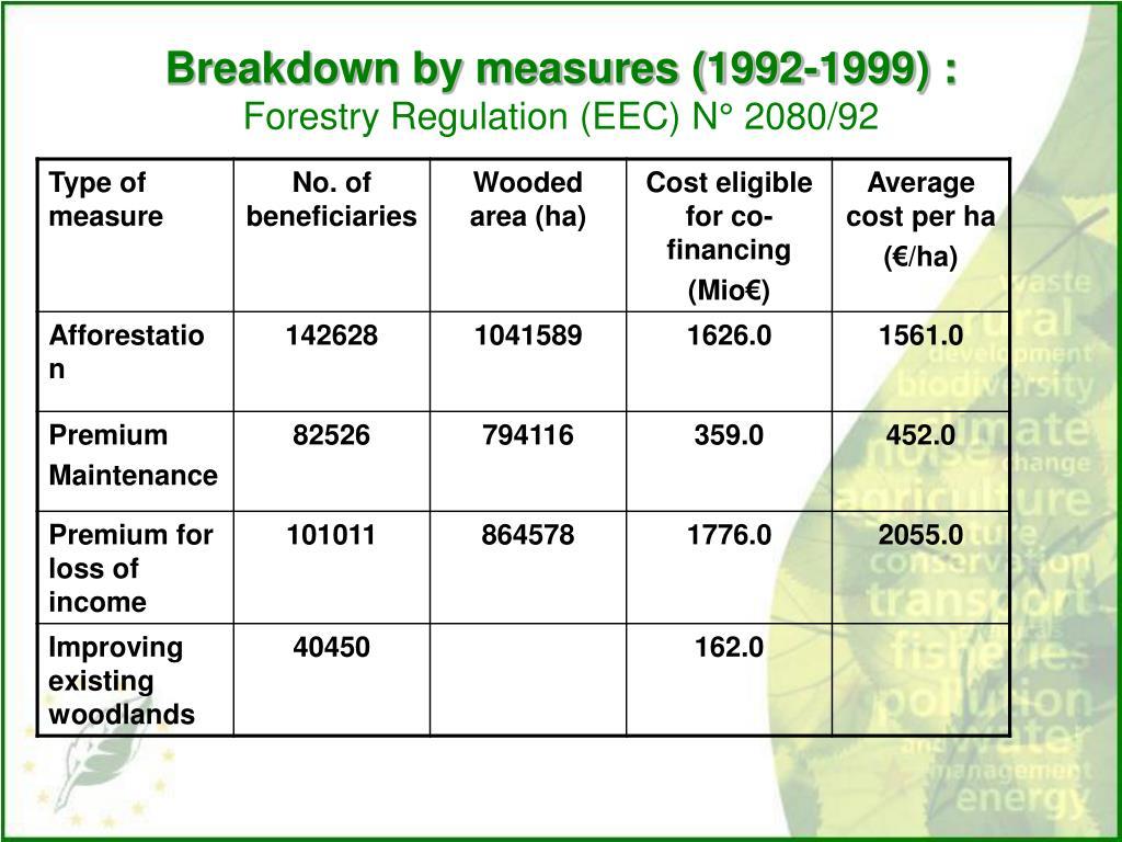 Breakdown by measures (1992-1999) :