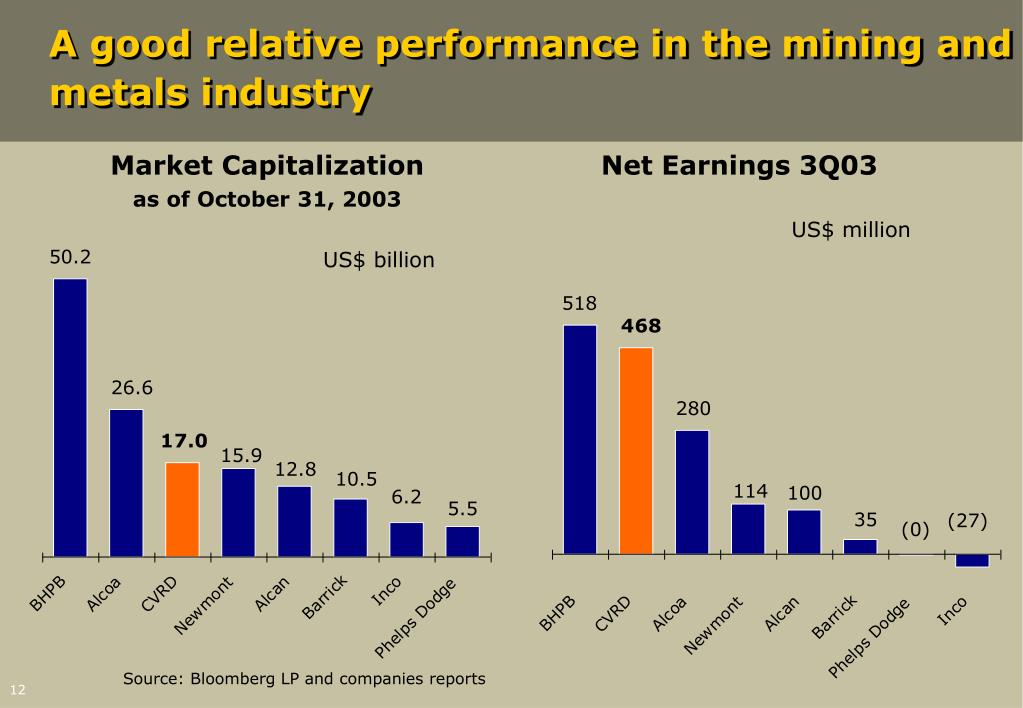 A good relative performance in the mining and metals industry