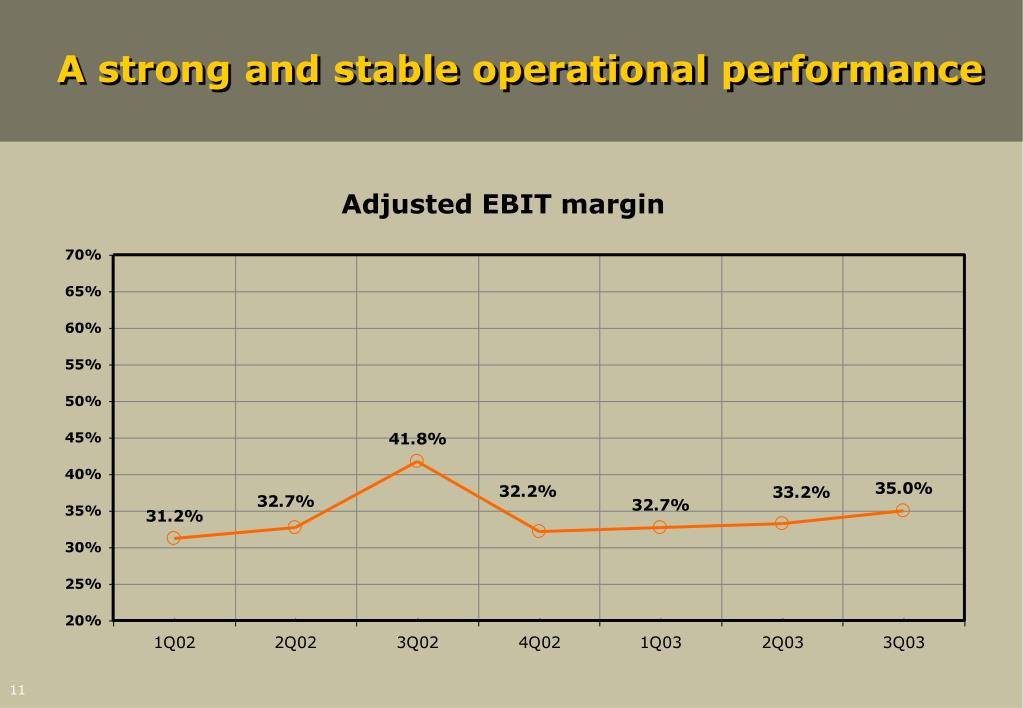 A strong and stable operational performance