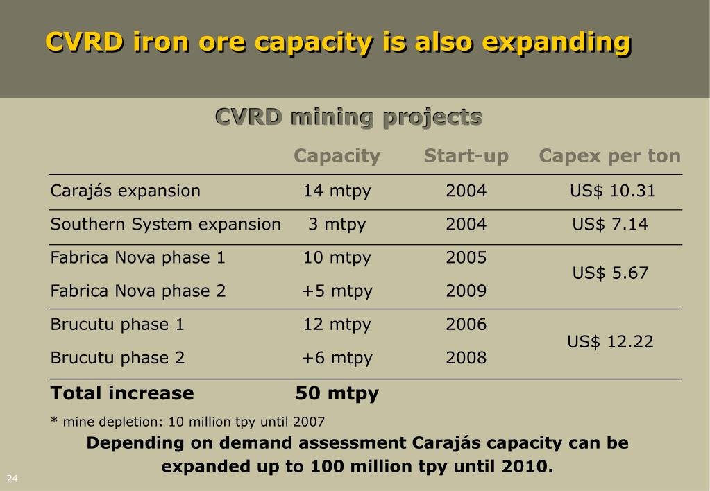 CVRD iron ore capacity is also expanding