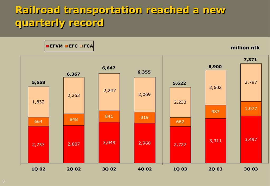 Railroad transportation reached a new quarterly record