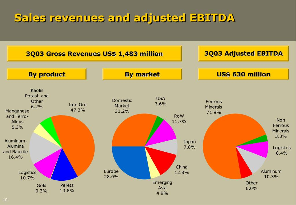 Sales revenues and adjusted EBITDA