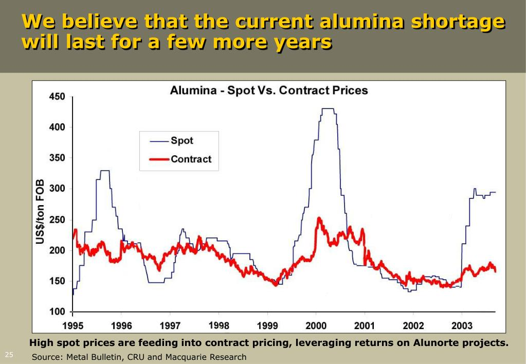 We believe that the current alumina shortage will last for a few more years