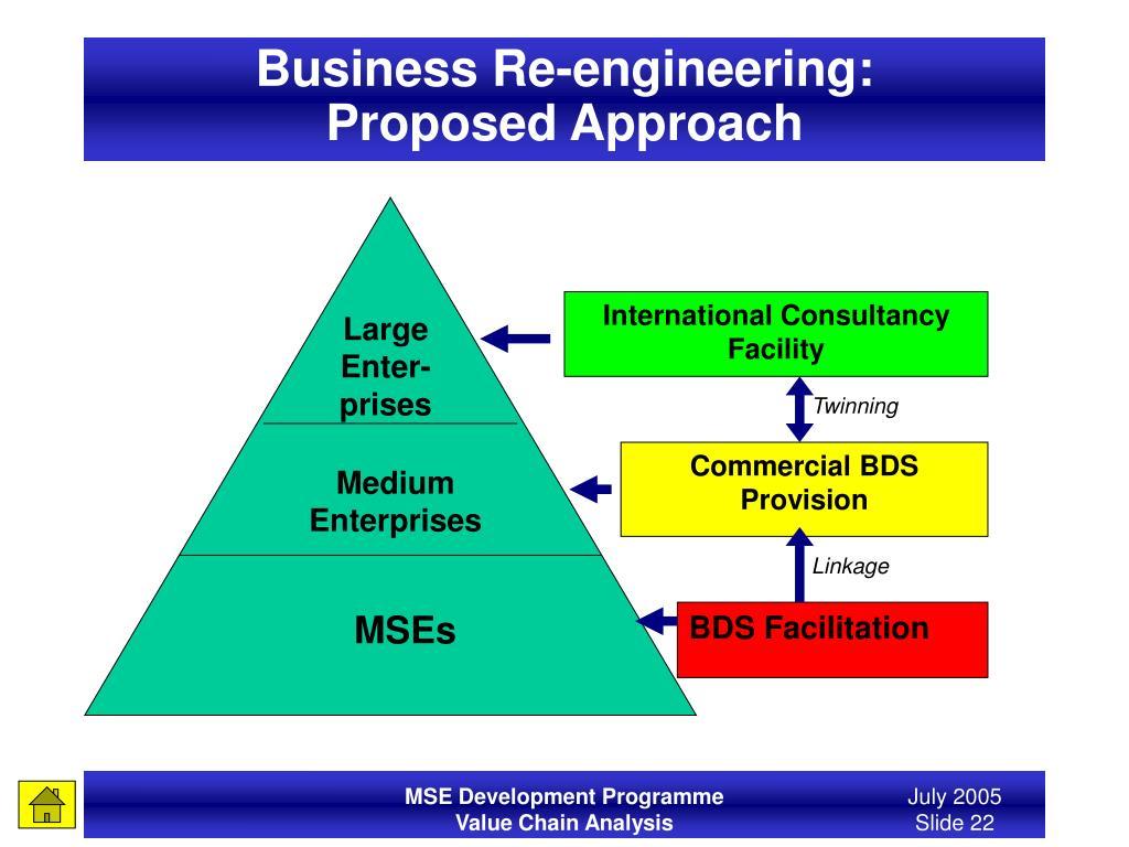 Business Re-engineering: