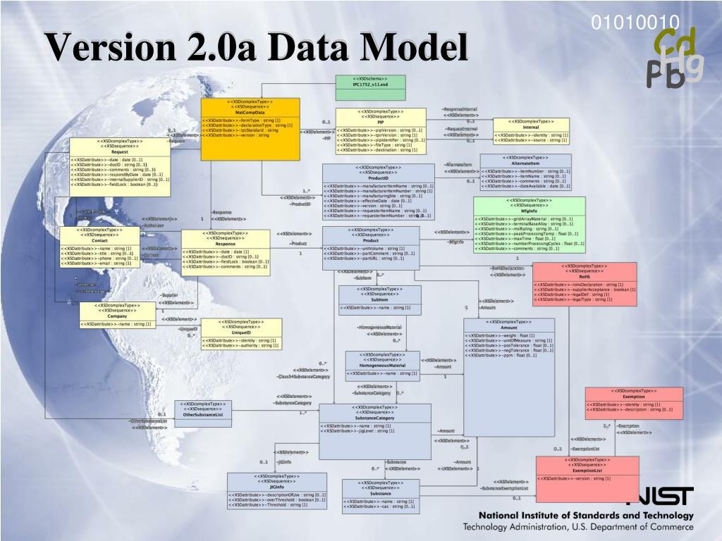 Version 2.0a Data Model