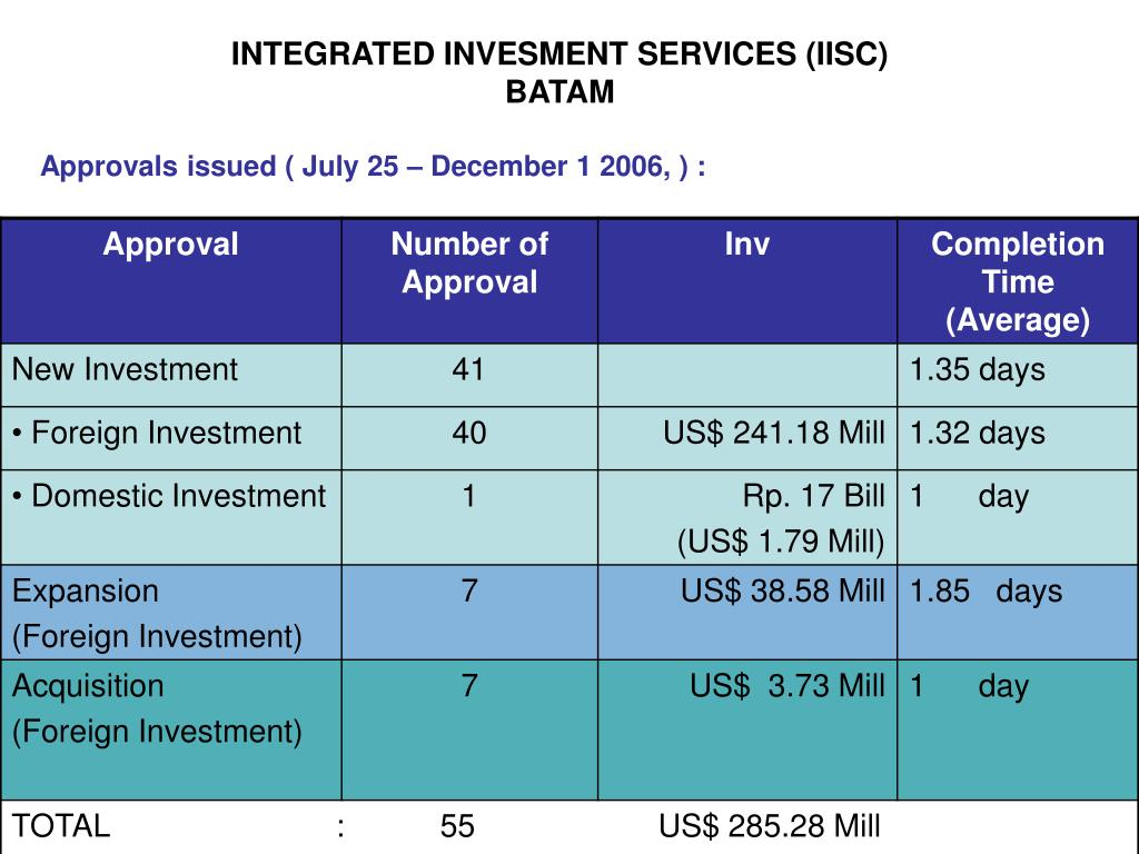 INTEGRATED INVESMENT SERVICES (IISC) BATAM