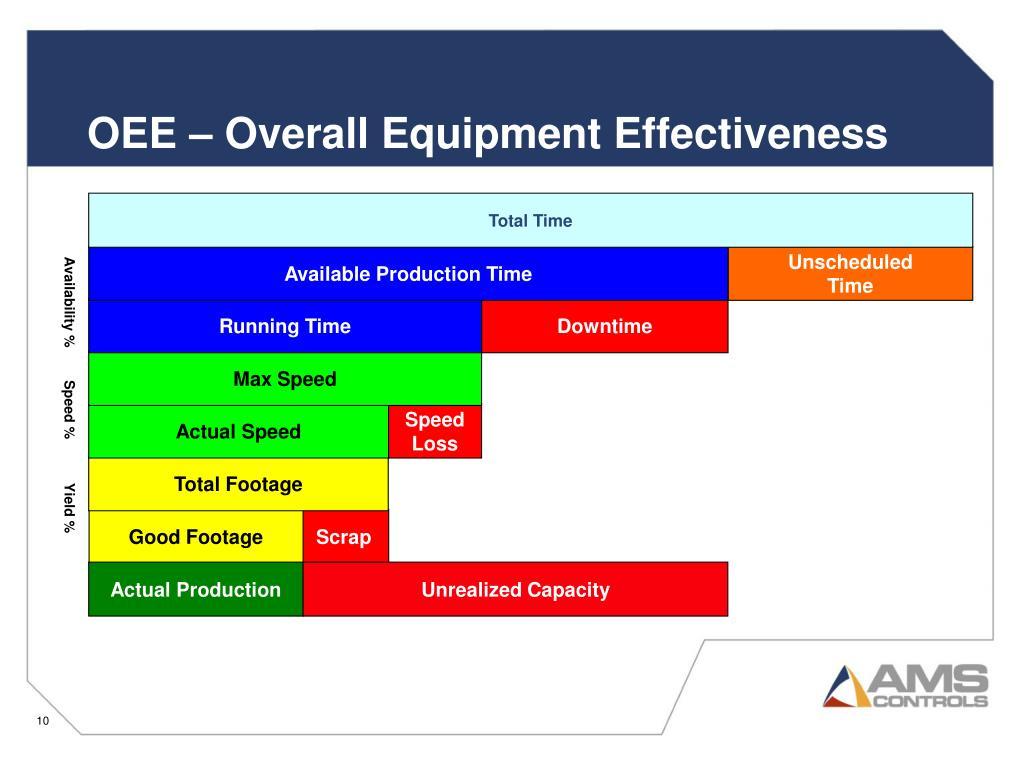 OEE – Overall Equipment Effectiveness
