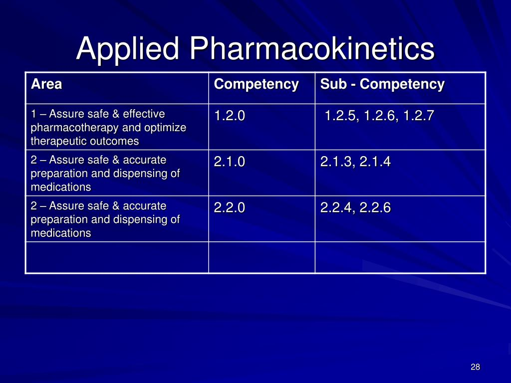 Applied Pharmacokinetics