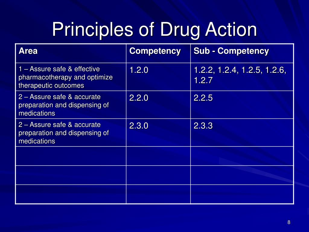Principles of Drug Action