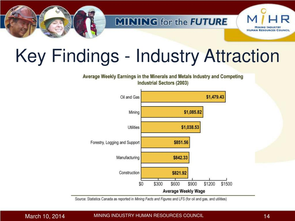 Key Findings - Industry Attraction