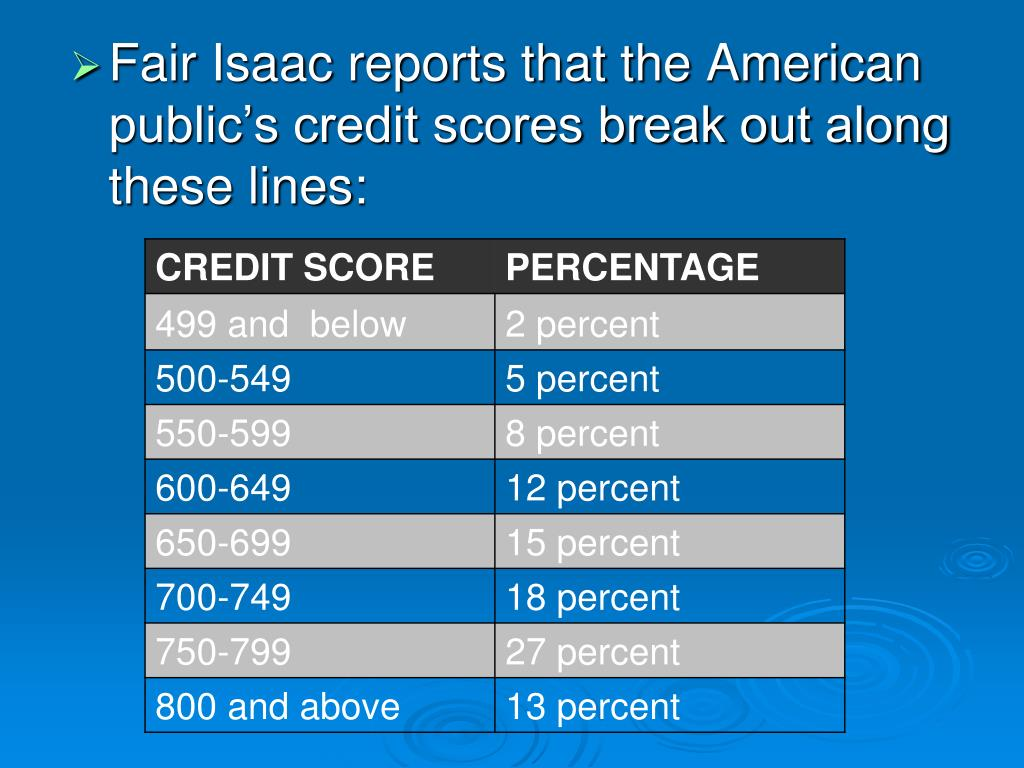 Fair Isaac reports that the American public's credit scores break out along these lines:
