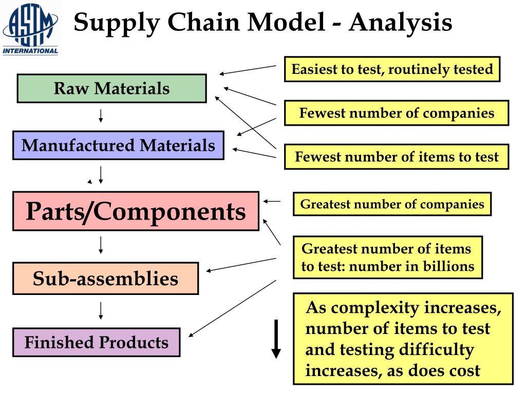 Supply Chain Model - Analysis