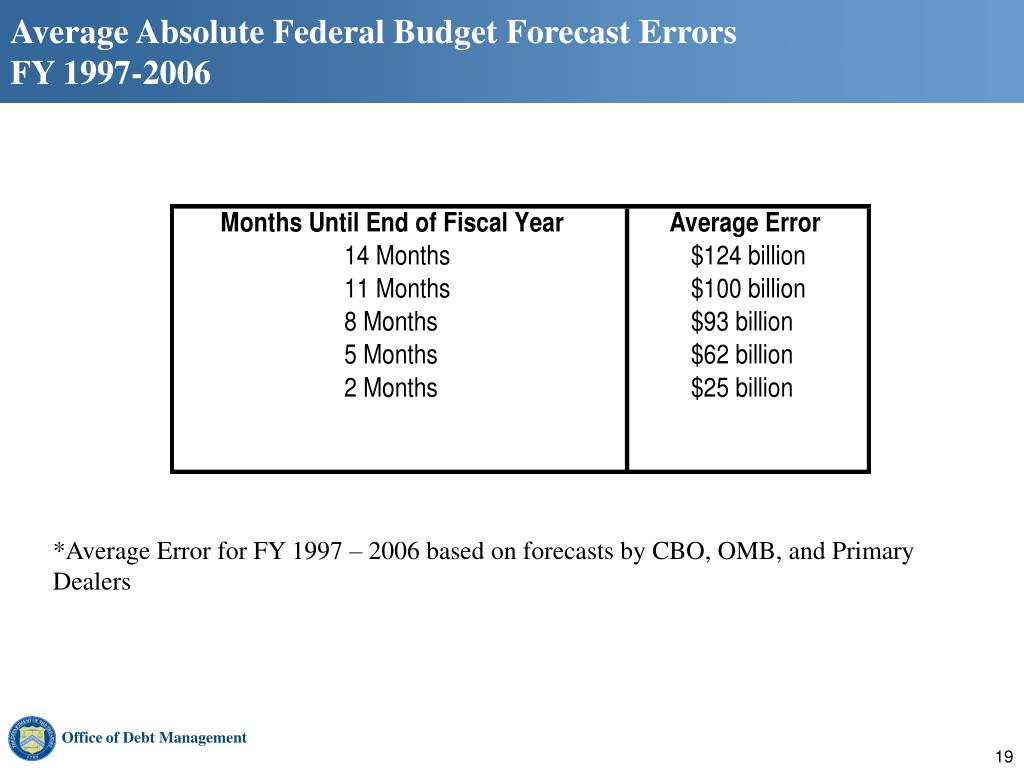 Average Absolute Federal Budget Forecast Errors