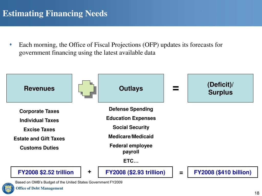 Estimating Financing Needs