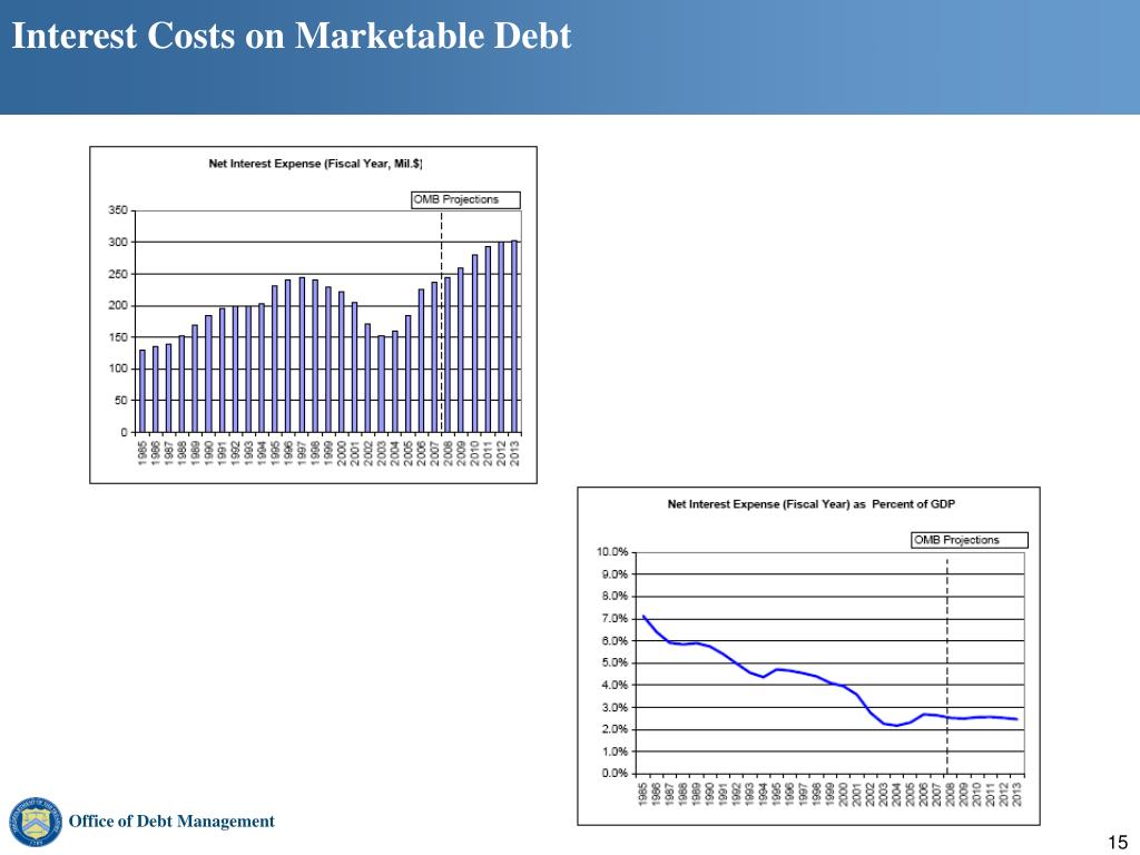 Interest Costs on Marketable Debt