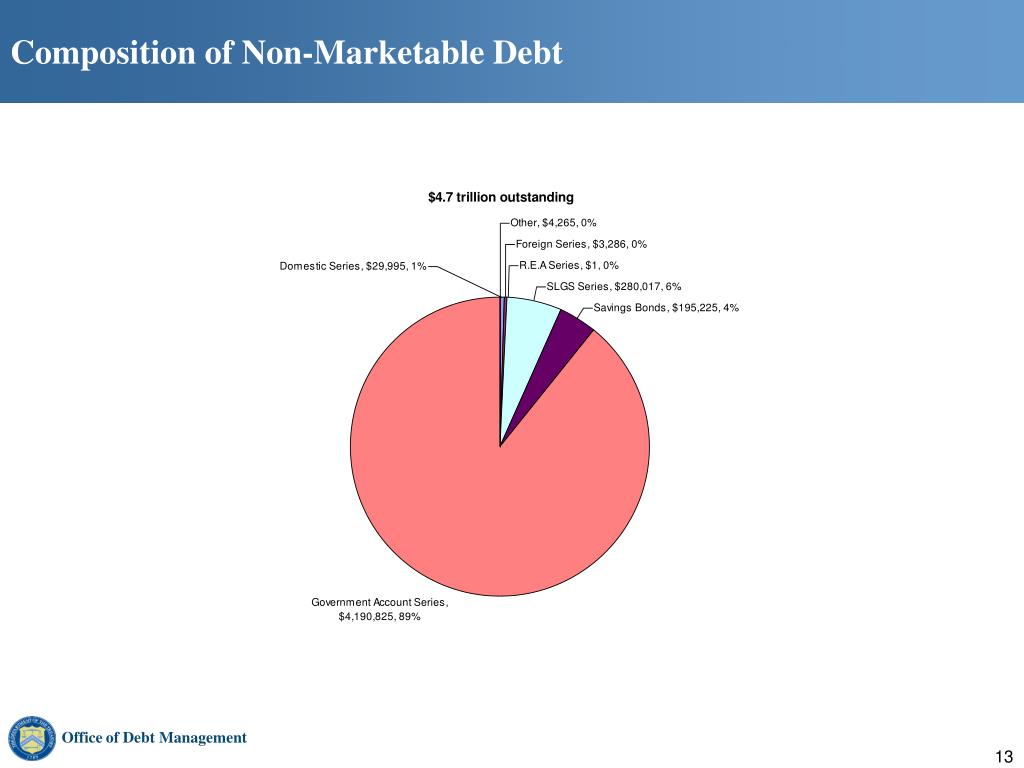Composition of Non-Marketable Debt