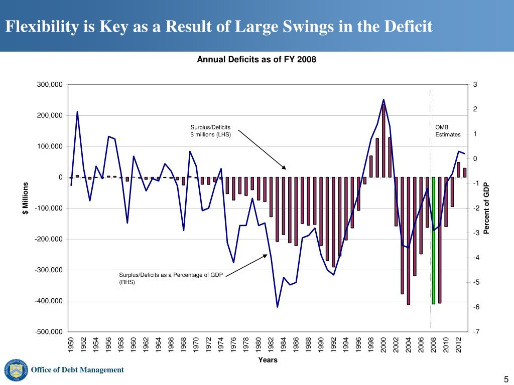Flexibility is Key as a Result of Large Swings in the Deficit