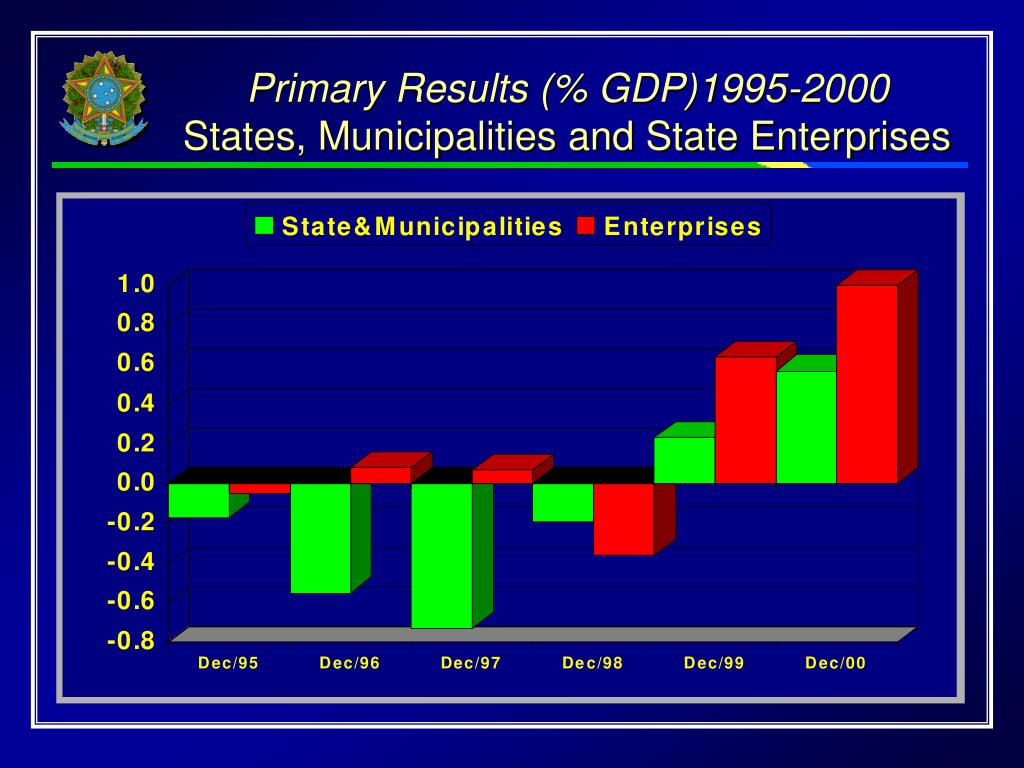Primary Results (% GDP)1995-2000