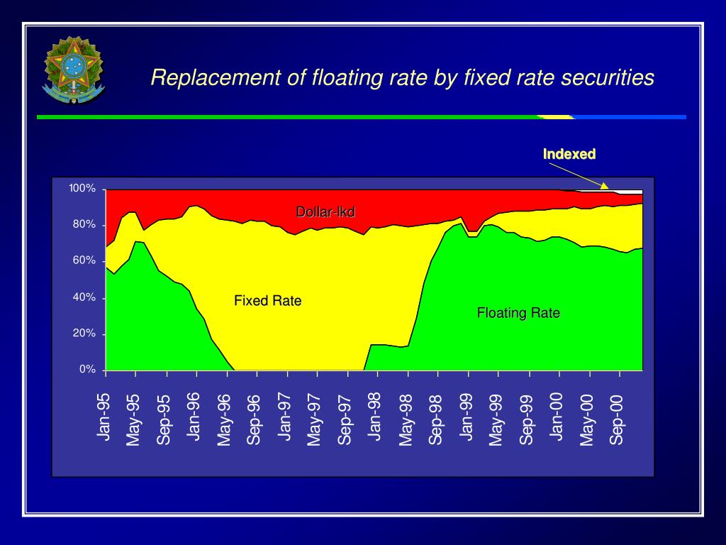 Replacement of floating rate by fixed rate securities