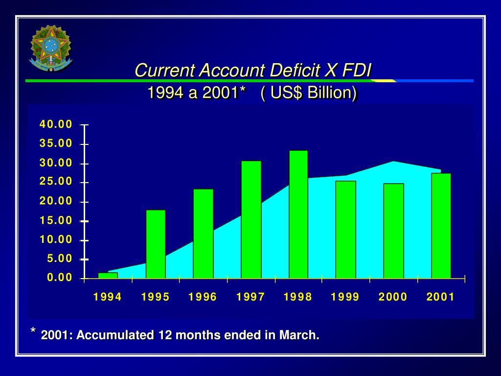 Current Account Deficit X FDI