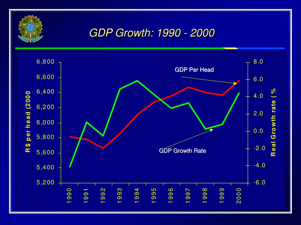 GDP Growth: 1990 - 2000