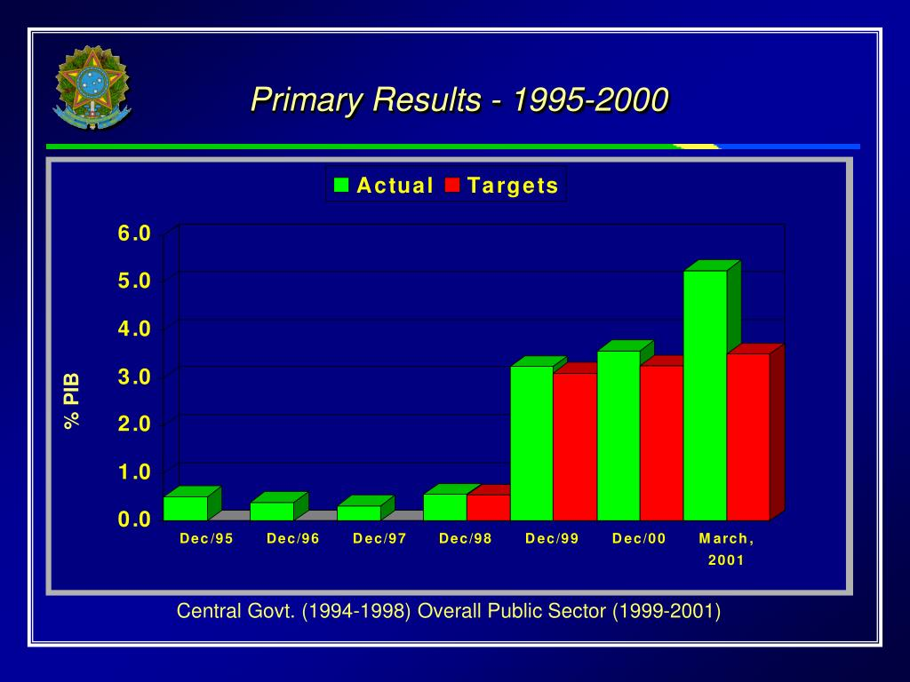 Primary Results - 1995-2000