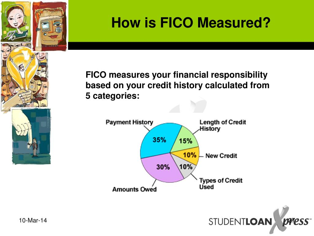 How is FICO Measured?
