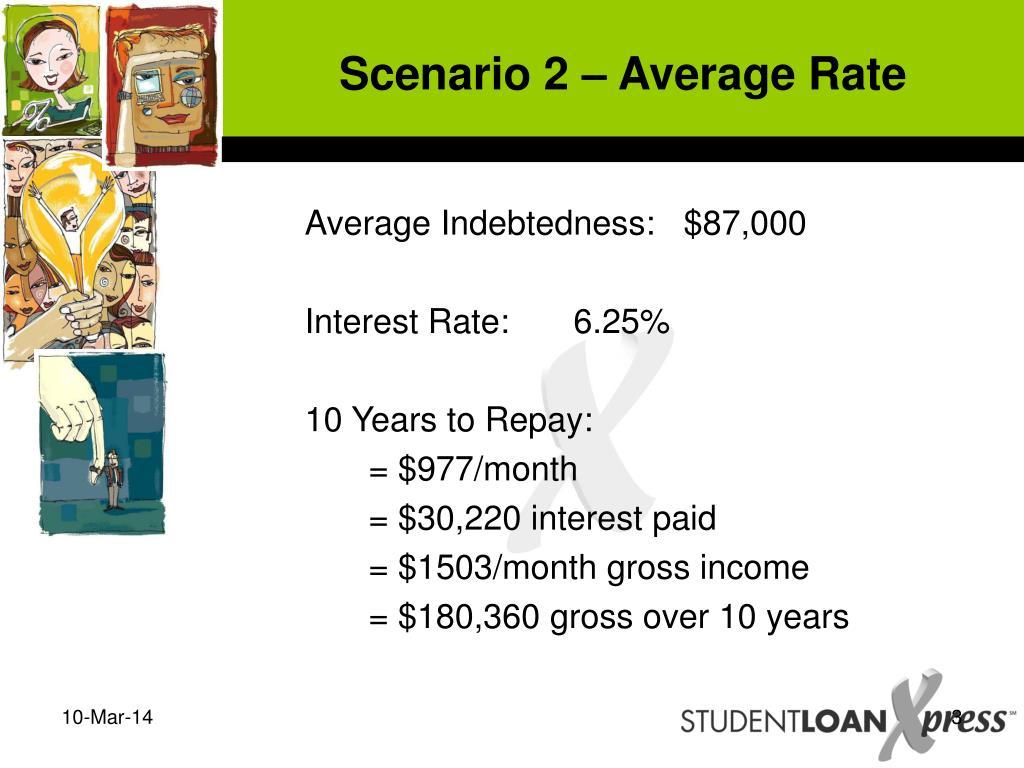 Scenario 2 – Average Rate
