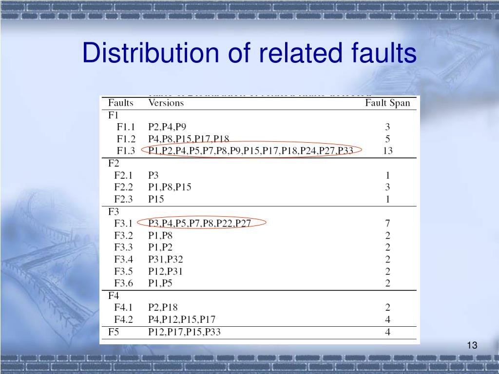 Distribution of related faults