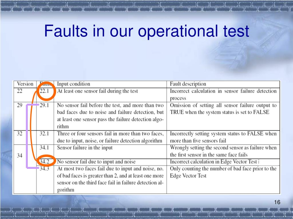 Faults in our operational test