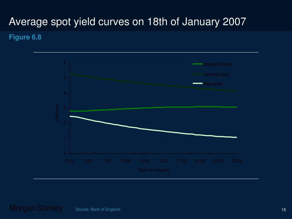 Average spot yield curves on 18th of January 2007