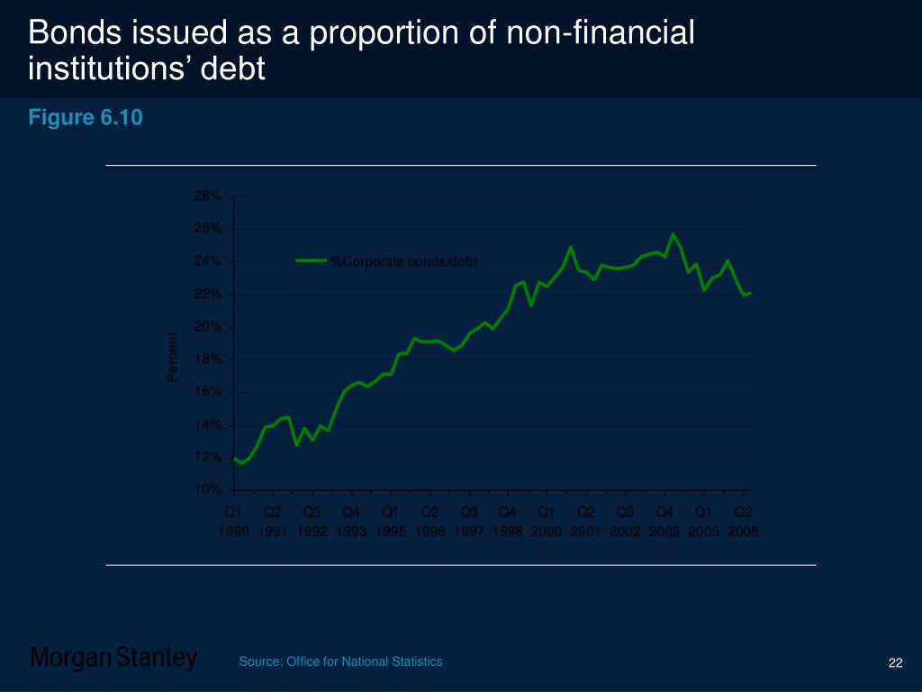 Bonds issued as a proportion of non-financial institutions' debt