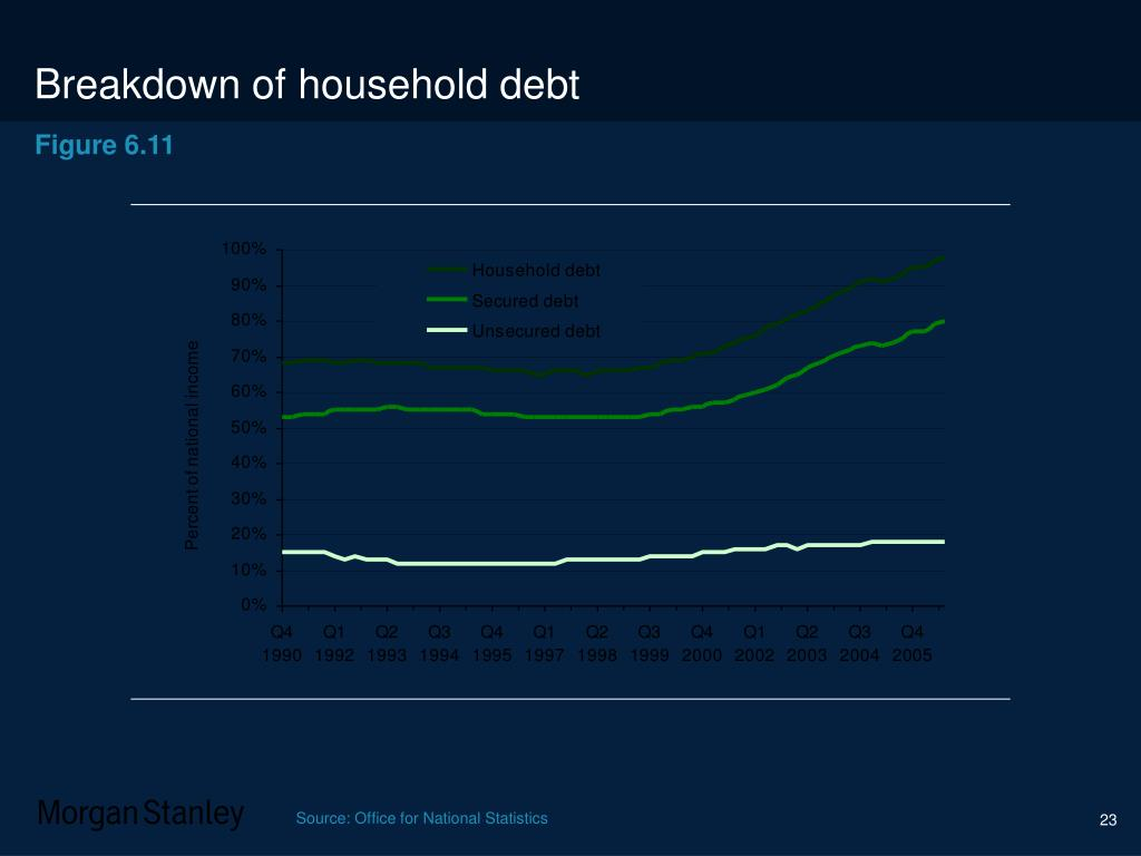 Breakdown of household debt