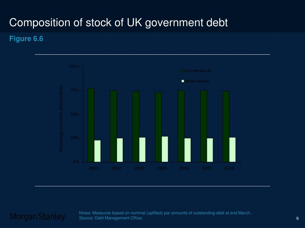 Composition of stock of UK government debt