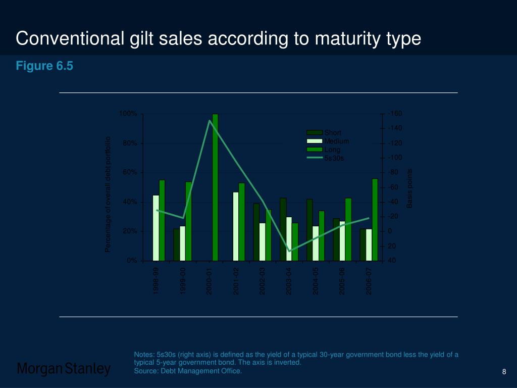 Conventional gilt sales according to maturity type