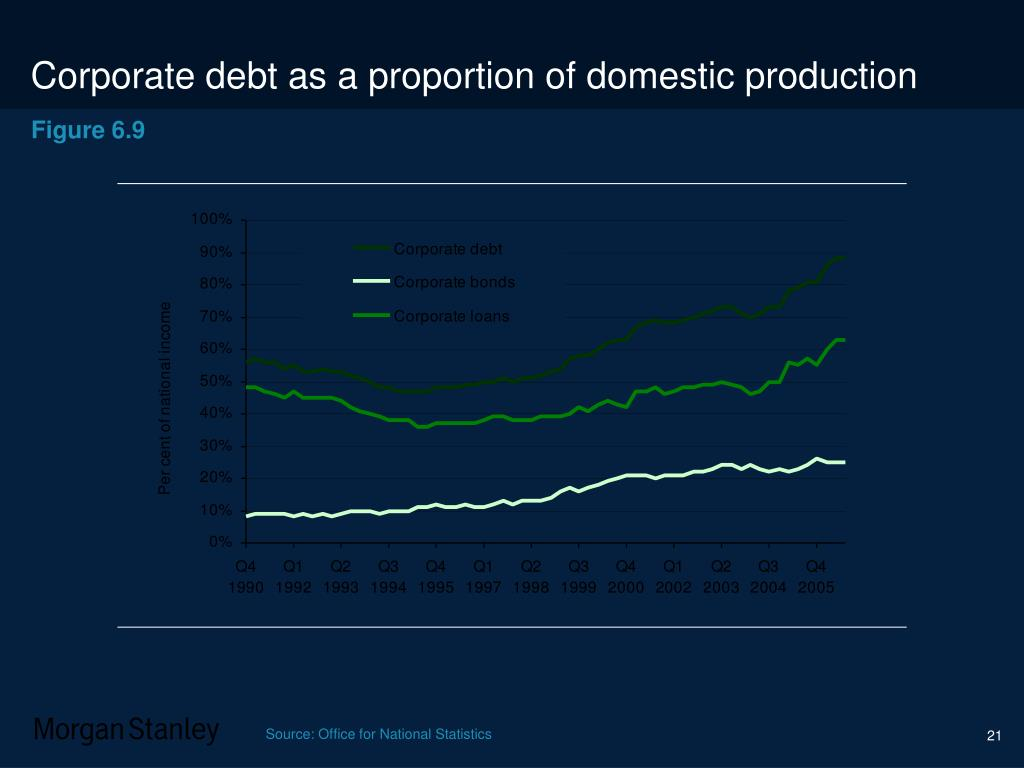Corporate debt as a proportion of domestic production