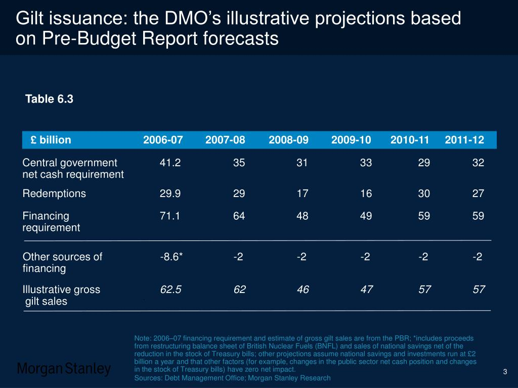 Gilt issuance: the DMO's illustrative projections based on Pre-Budget Report forecasts