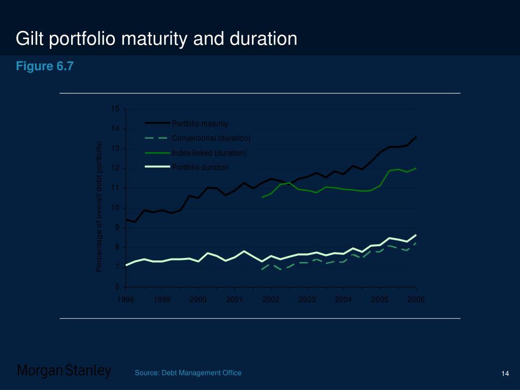 Gilt portfolio maturity and duration