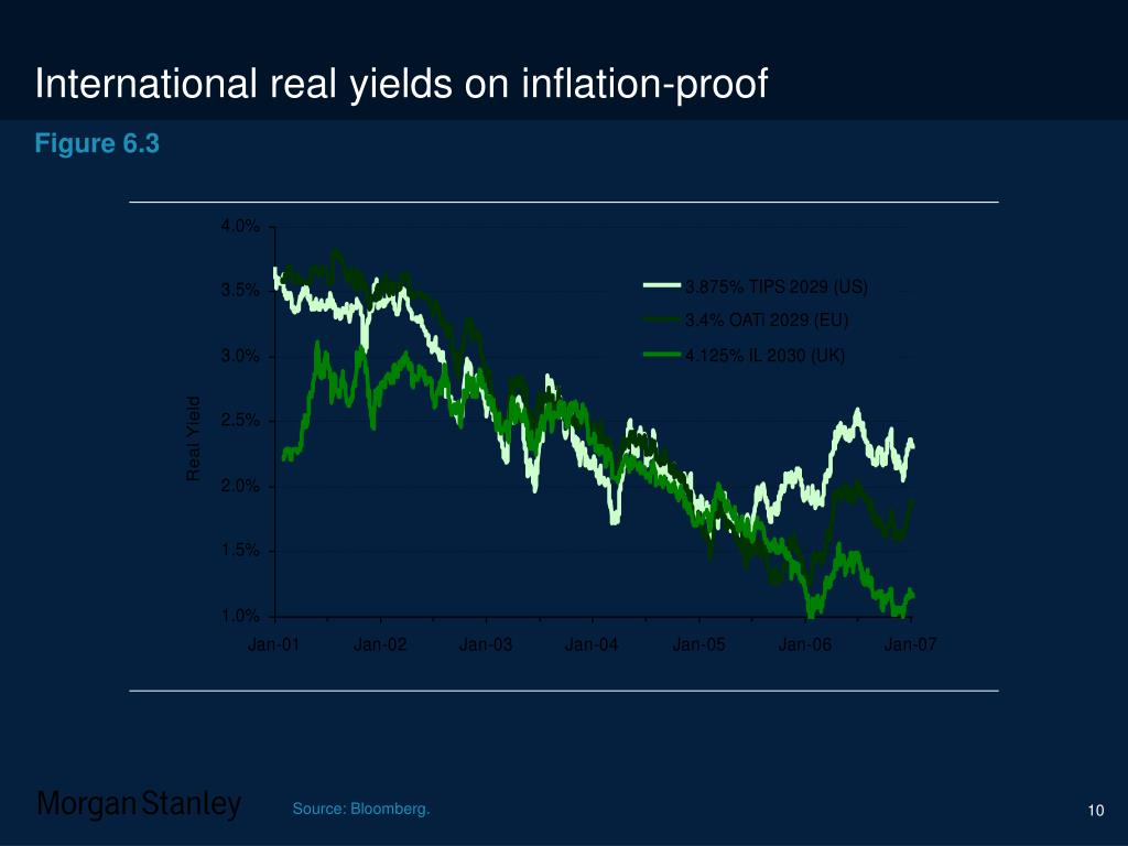 International real yields on inflation-proof